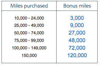 AAdvantage Buy Miles Chart