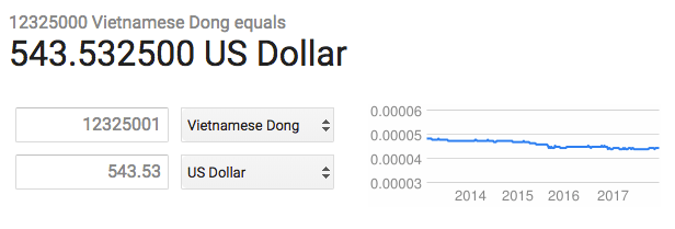 VND to USD