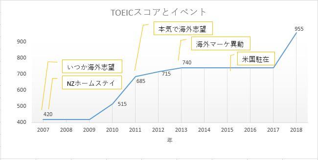 トーイックのスコア,点数を表したグラフ,11年で955点