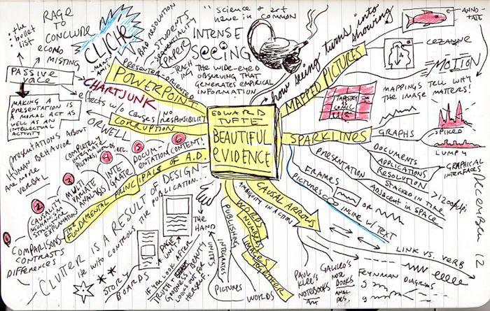 Ideas, ideas, ideas ¿Cómo centrarnos?