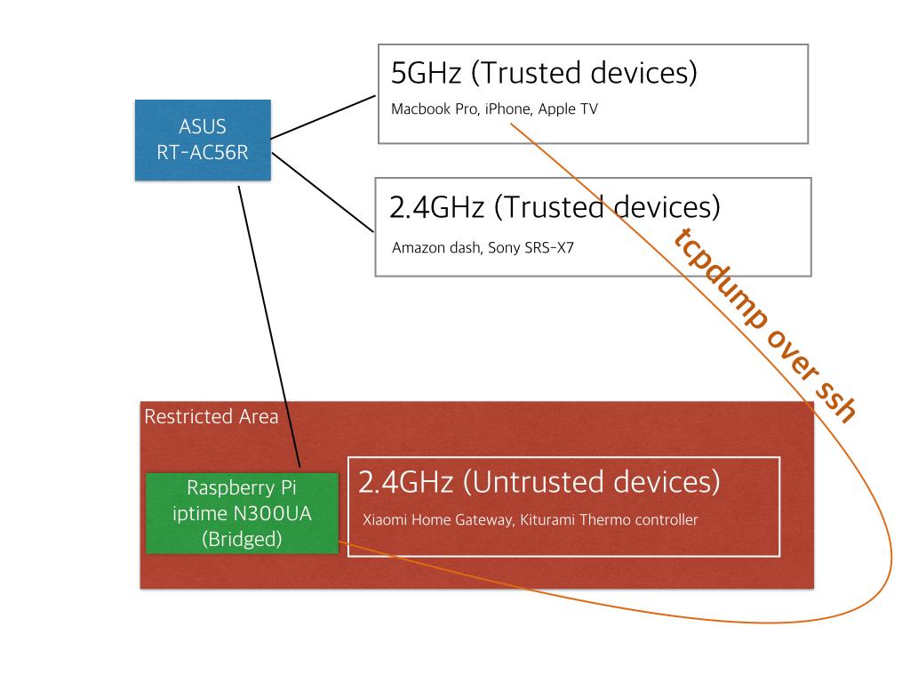 Internal wireless infrastructure