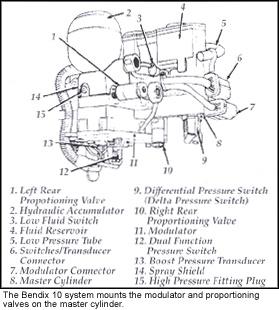 ABS on 1991 Chrysler Imperial  Mopar Forums