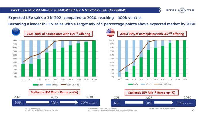 Stellantis Estimated LEV Offerings Through 2030. (Stellantis).