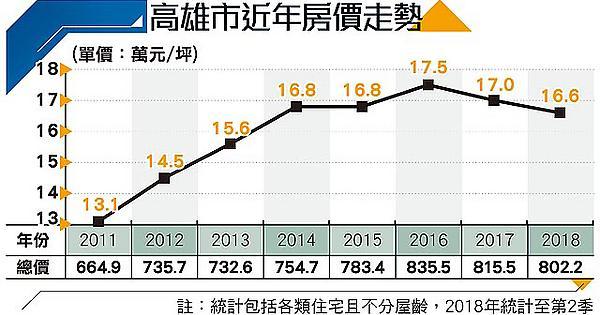 Re: [閒聊] 高雄房價大幅上升 - Mo PTT 鄉公所