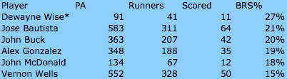 total-runners-scored.png