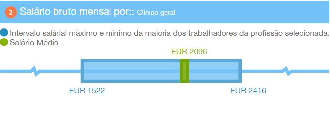 imigrante salario medico