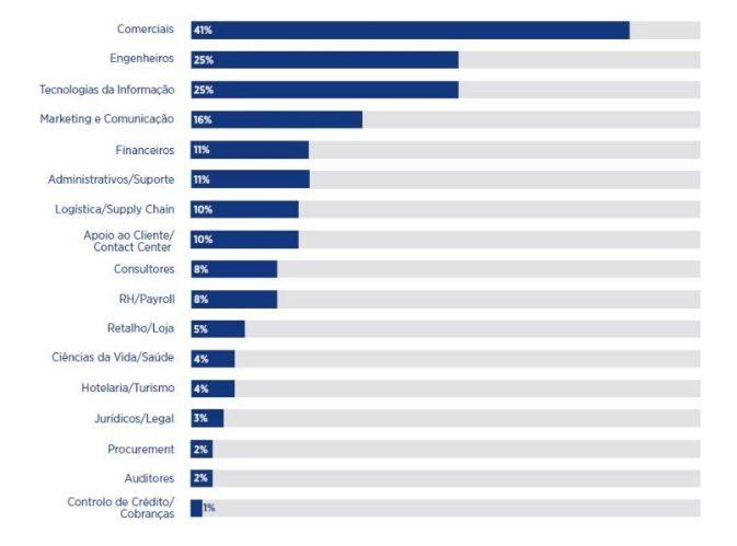 Profissões mais procuradas em Portugal