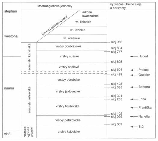 Stratigrafické schéma karbonu hornoslezské pánve.