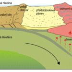 Geomorfologické tvary