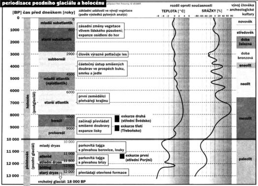 Periodizace pozdního glaciálu a holocénu. zdroj: https://is.muni.cz/el/1431/podzim2016/Z8338/um/Kvarter_05_Zmeny_vegetace.pdf