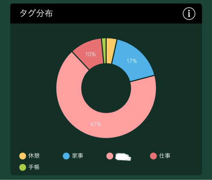 タイマーアプリForest タグをグラフ化