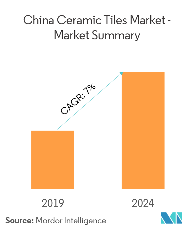 china ceramic tiles market growth trends covid 19 impact and forecasts 2021 2026