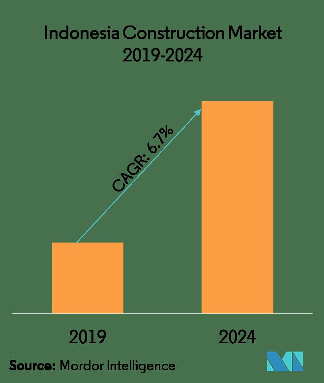 Indonesia Gdp Per Capita 2021