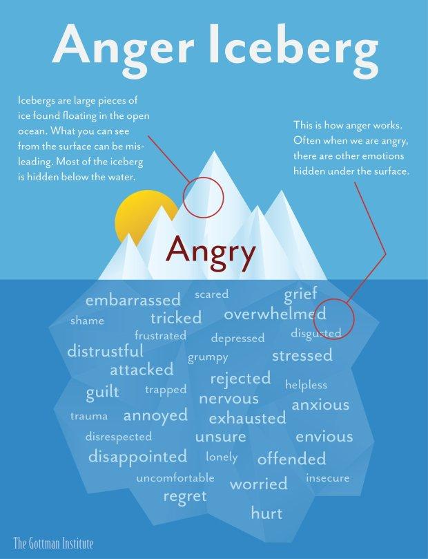 anger iceberg the gottman institute