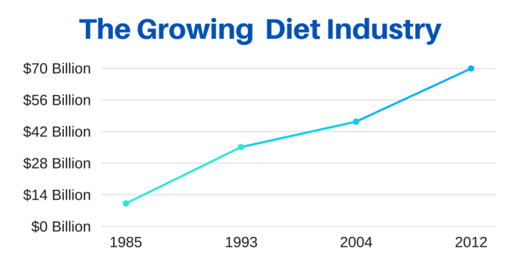 The diet industry growth