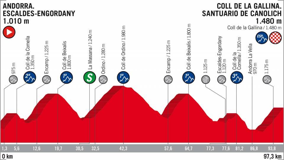 ブエルタ・ア・エスパーニャ第15ステージコースマップ