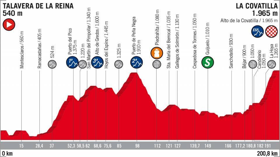 ブエルタ・ア・エスパーニャ2018第9ステージコースマップ