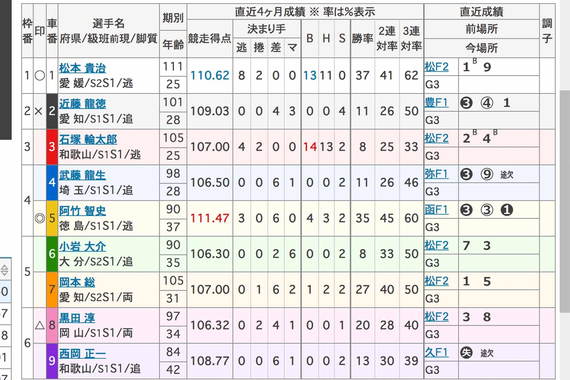 伊東 温泉 競輪 レース 結果