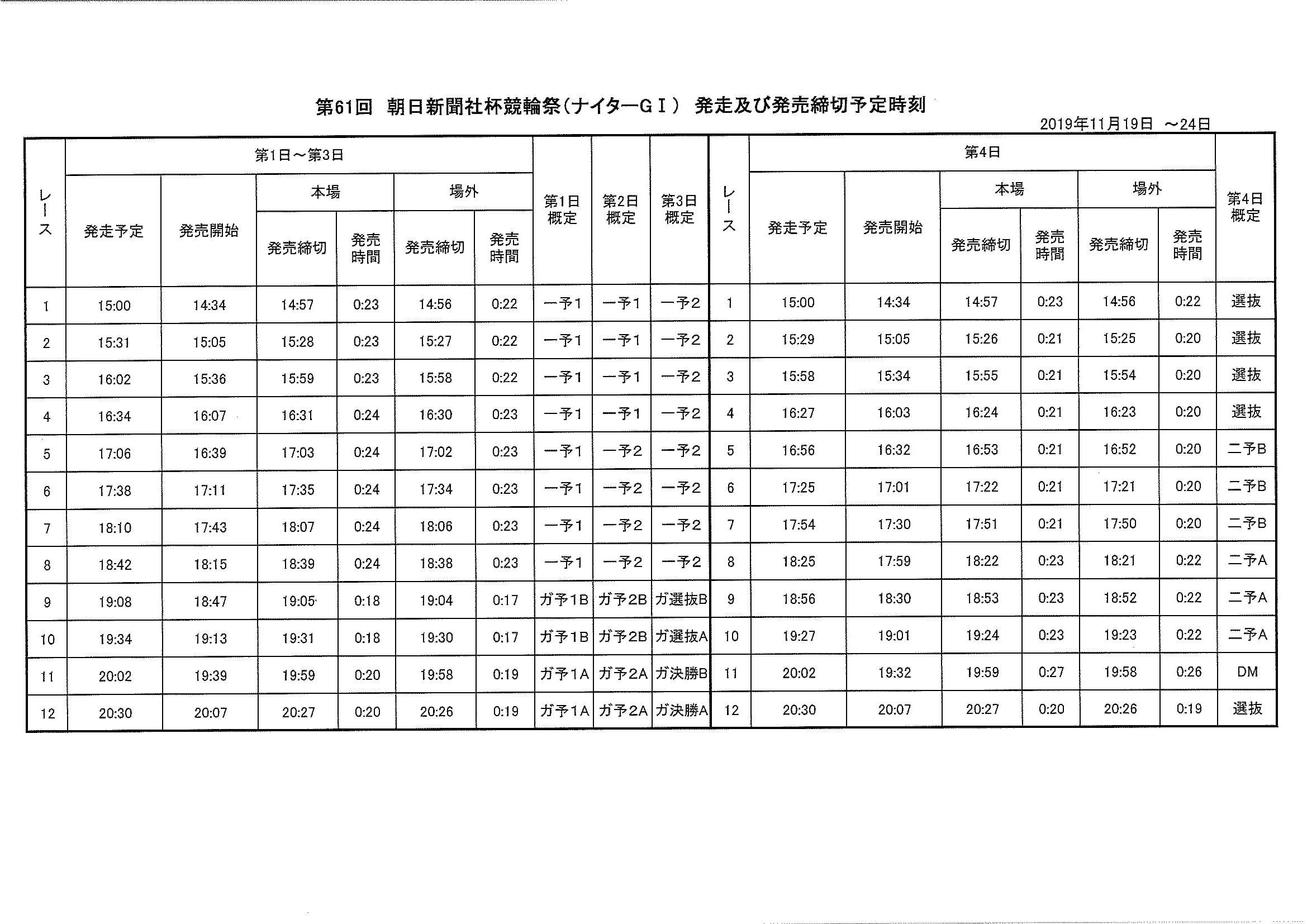 第61回朝日新聞社杯競輪祭及びKEIRINフェスティバルの発送時刻等について-2