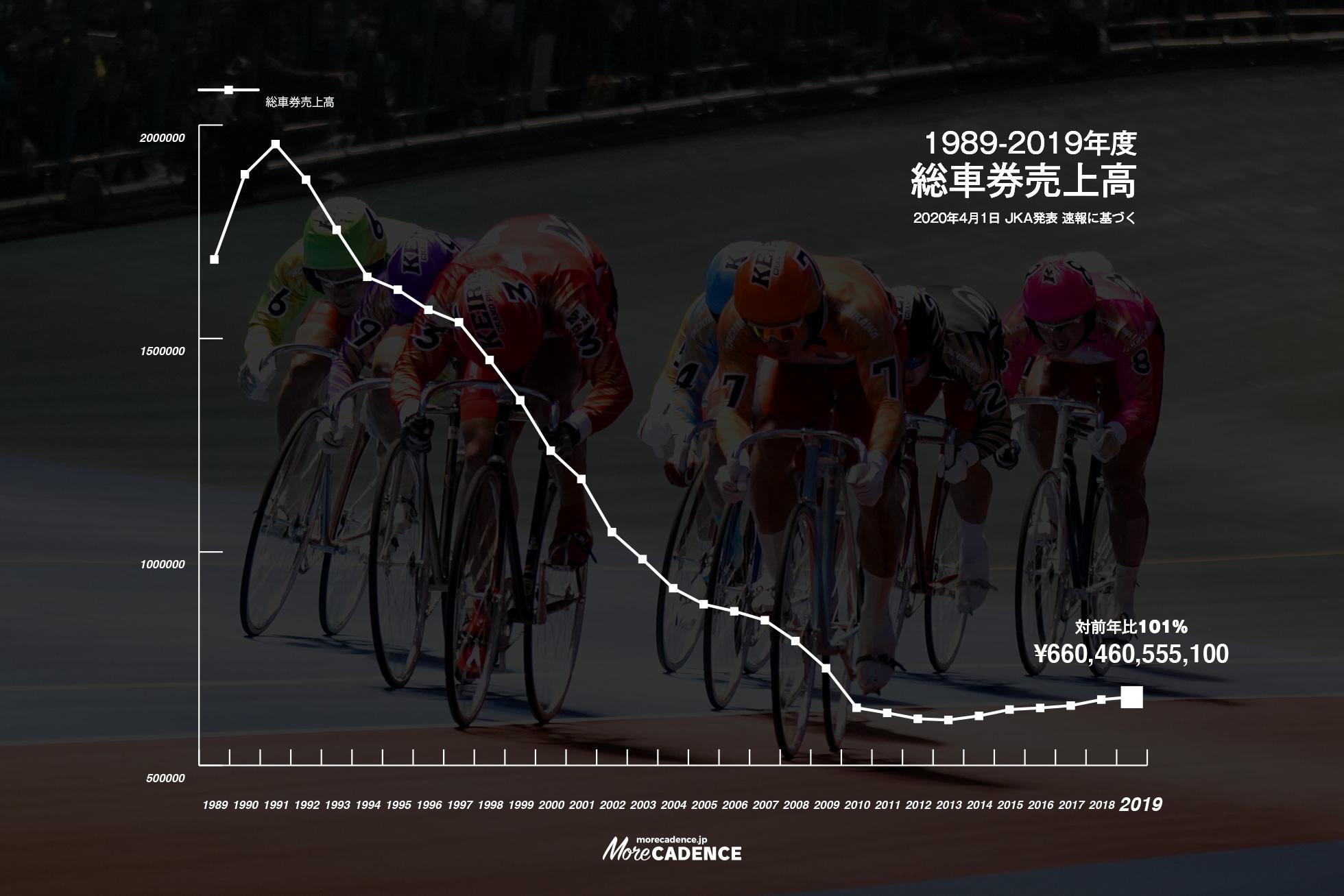 1989~2019年度 総車券売上高