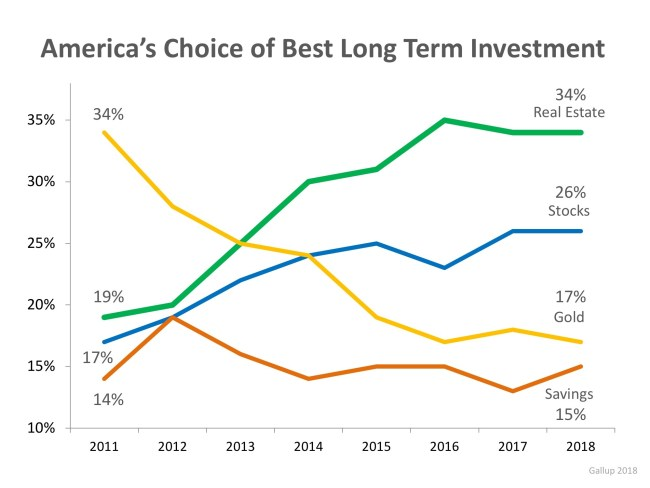 Real Estate Tops Best Investment Poll for 5th Year Running | Simplifying The Market