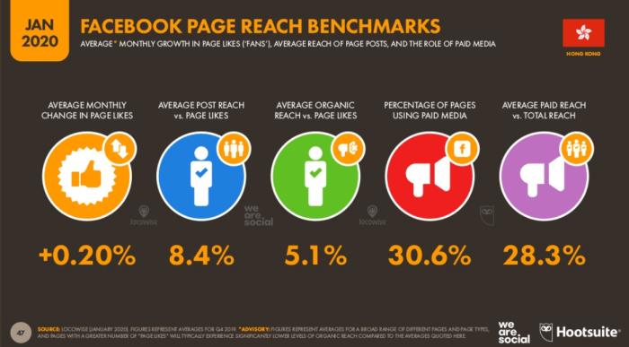 Facebook Reach Benchmark in Hong Kong (Jan 2020)