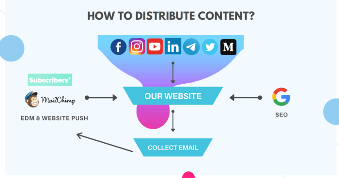 Our Content Distribution Framework