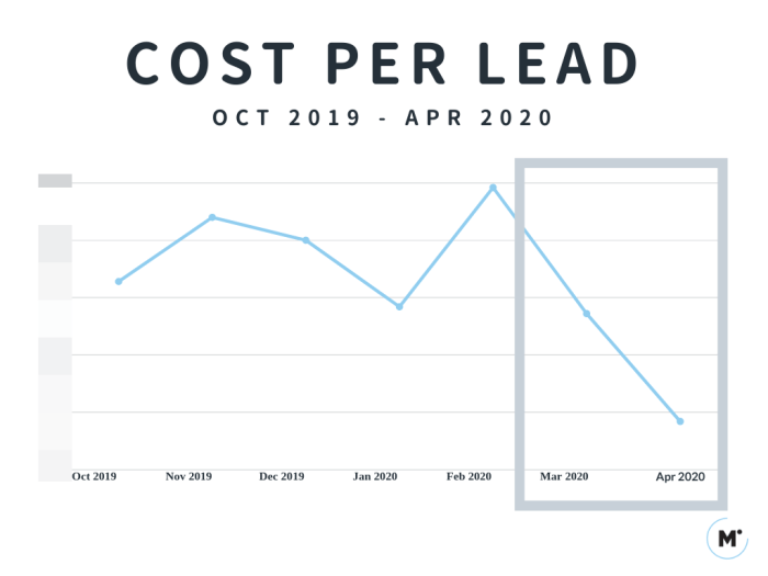 Cost Per Lead From Oct 2019 to Apr 2020