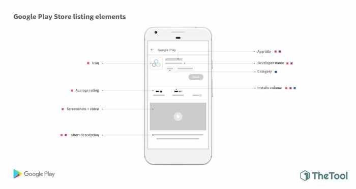 Google Play Listing Elements