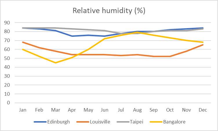 Average relative humidity comparison between Edinburgh, Louisville, Taipei and Bangalore