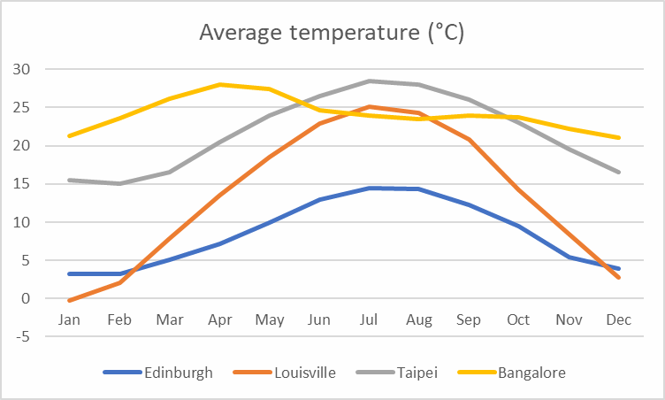 Average temperature comparison between Edinburgh, Louisville, Taipei and Bangalore