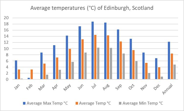 Average temperature of Edinburgh