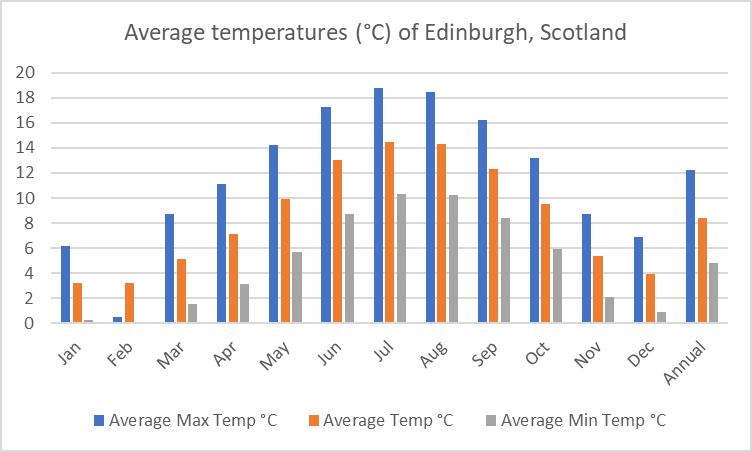 Average temperature of Edinburgh