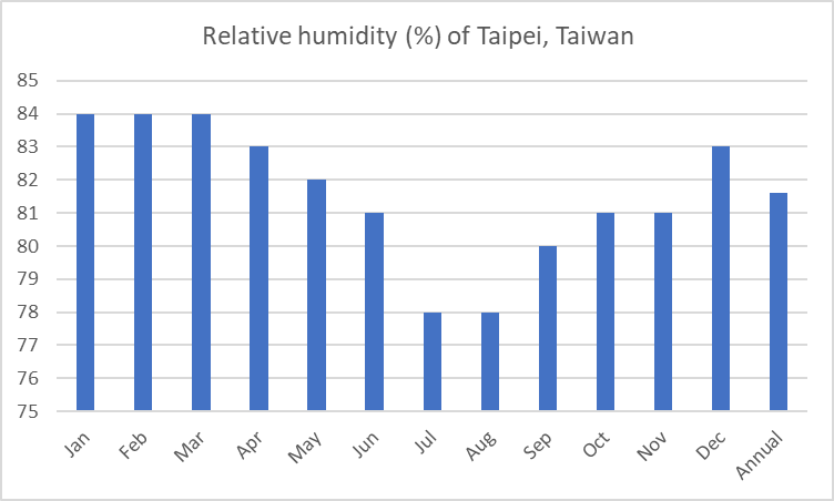 Average relative humidity of Taipei