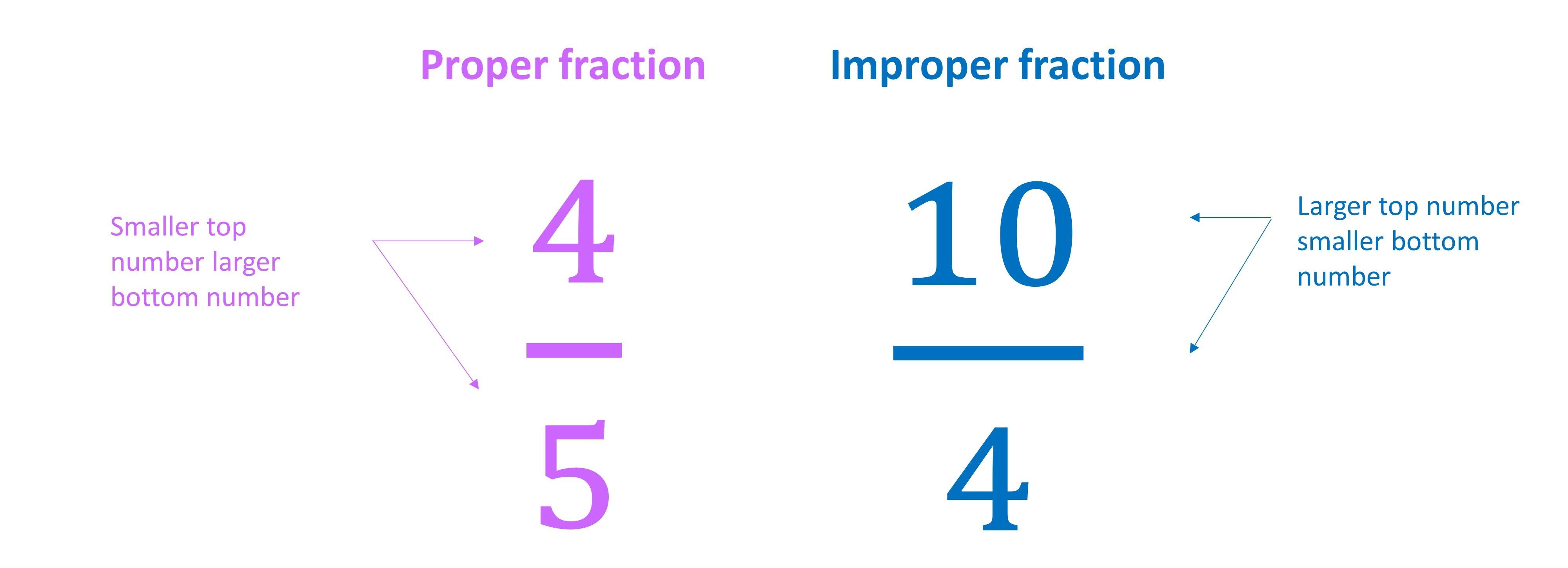 Proper And Improper Fractions