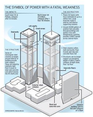 Twin Towers diagram   Moreno