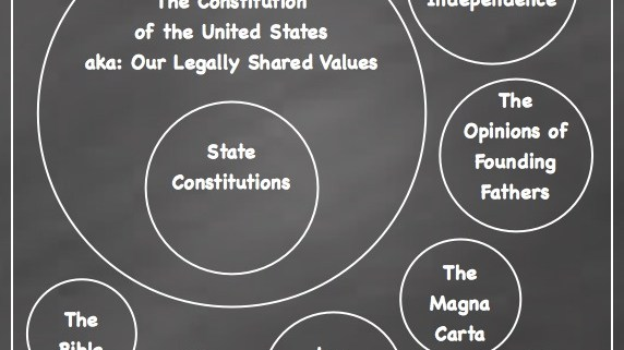 Values Venn Diagram