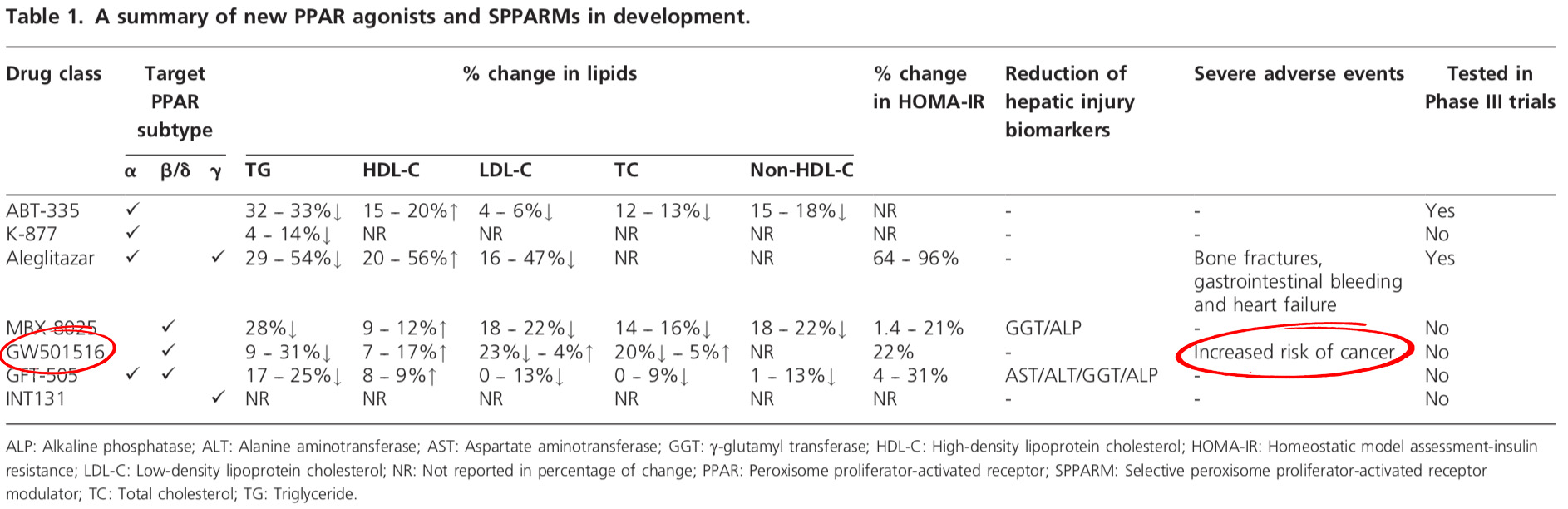 A summary of new PPAR agonists and SPPARMs in development