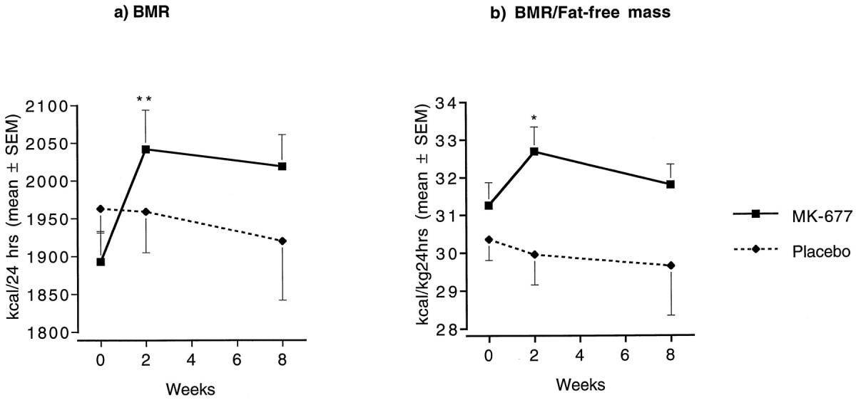 BMR (a) and BMR corrected for the increase in FFM (b) during 2-month treatment with MK-677 (25 mg) or placebo daily