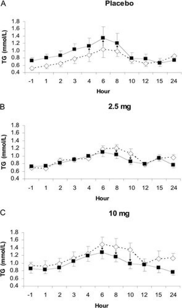 Cardarine Fat-Feeding Study Phase 1
