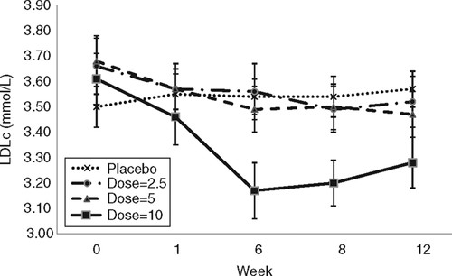 Low-density lipoprotein cholesterol (LDL-C) response over time by treatment group.