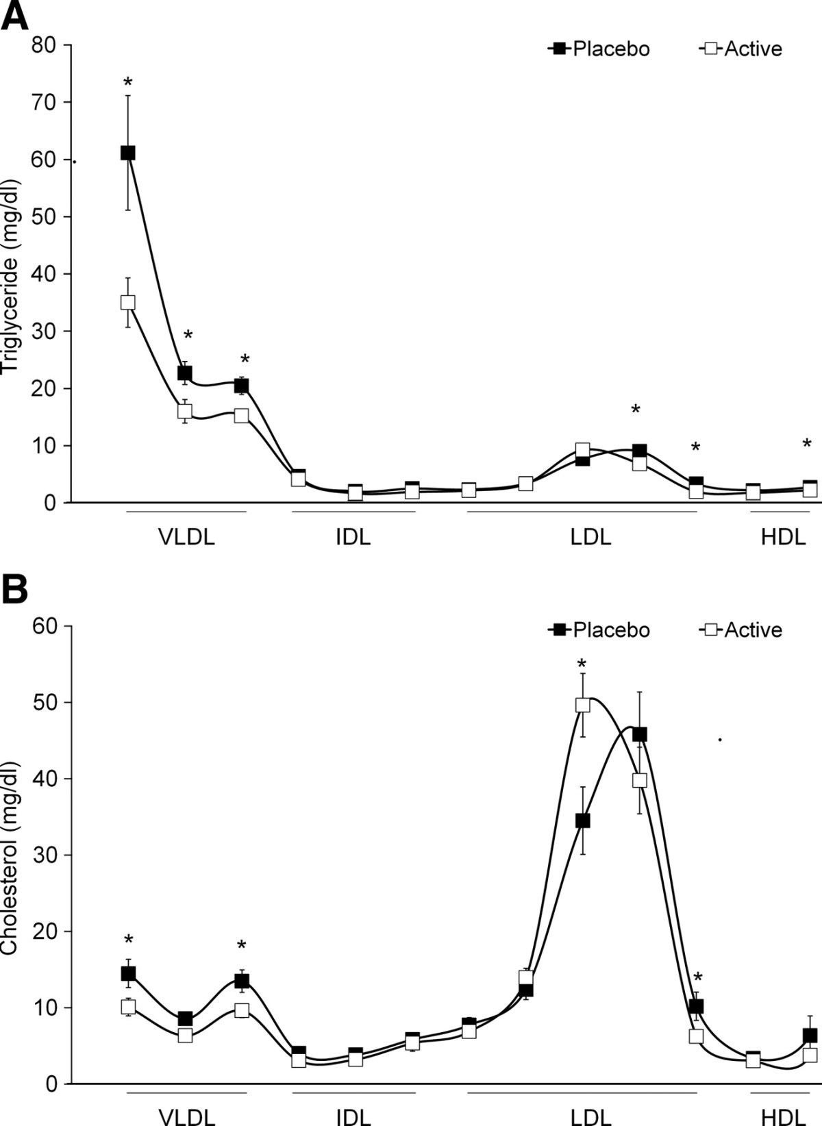 Mean VLDL, IDL, LDL, and HDL triglyceride (A) and cholesterol (B) content ± SEM during placebo (closed square) and GW501516 (open square).