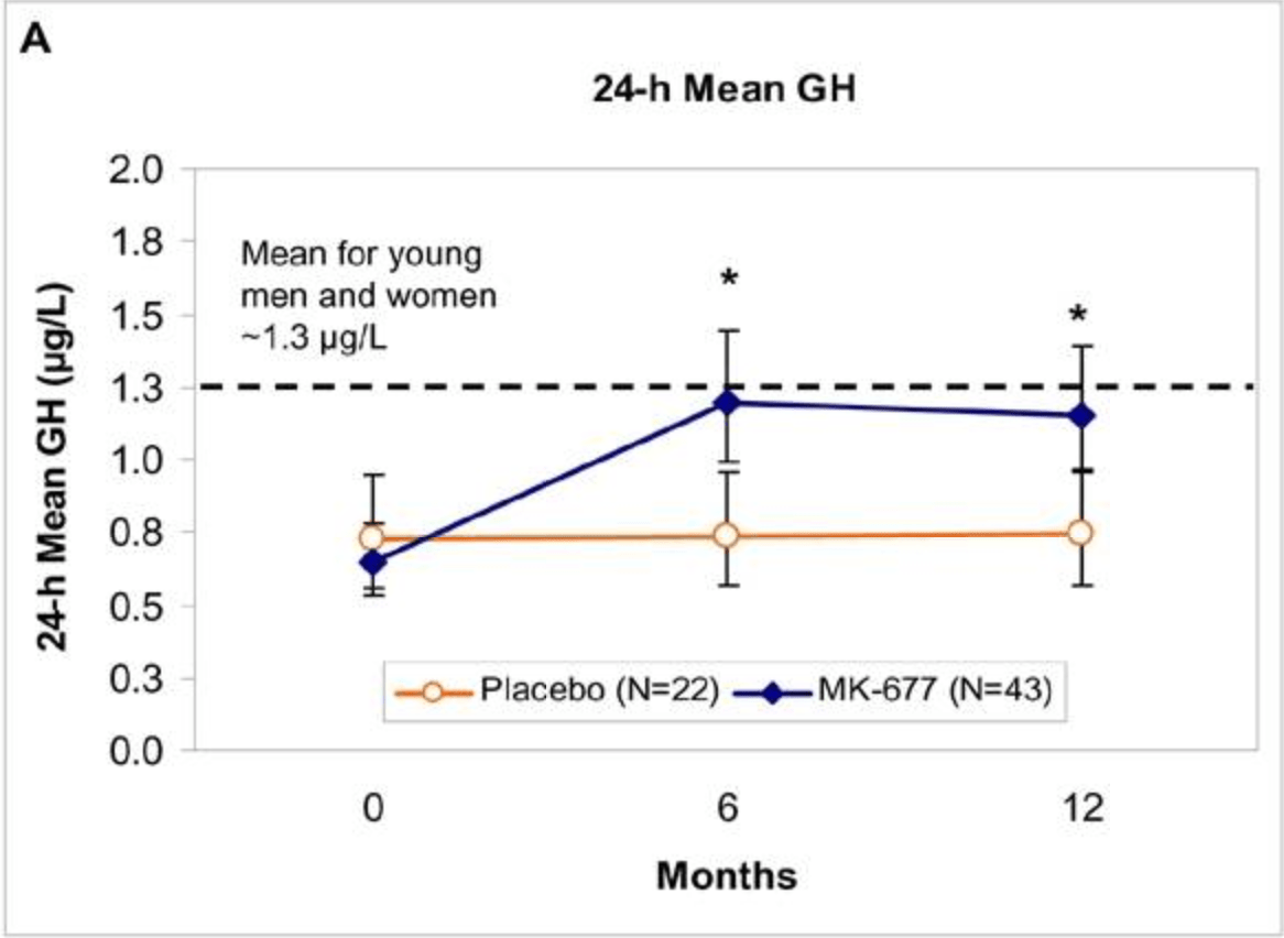Serum 24-h mean GH results in pivotal year 1