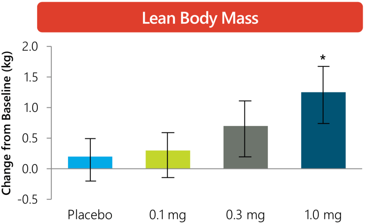Change In Lean Body Mass - LGD-4033 Phase 1 Trial