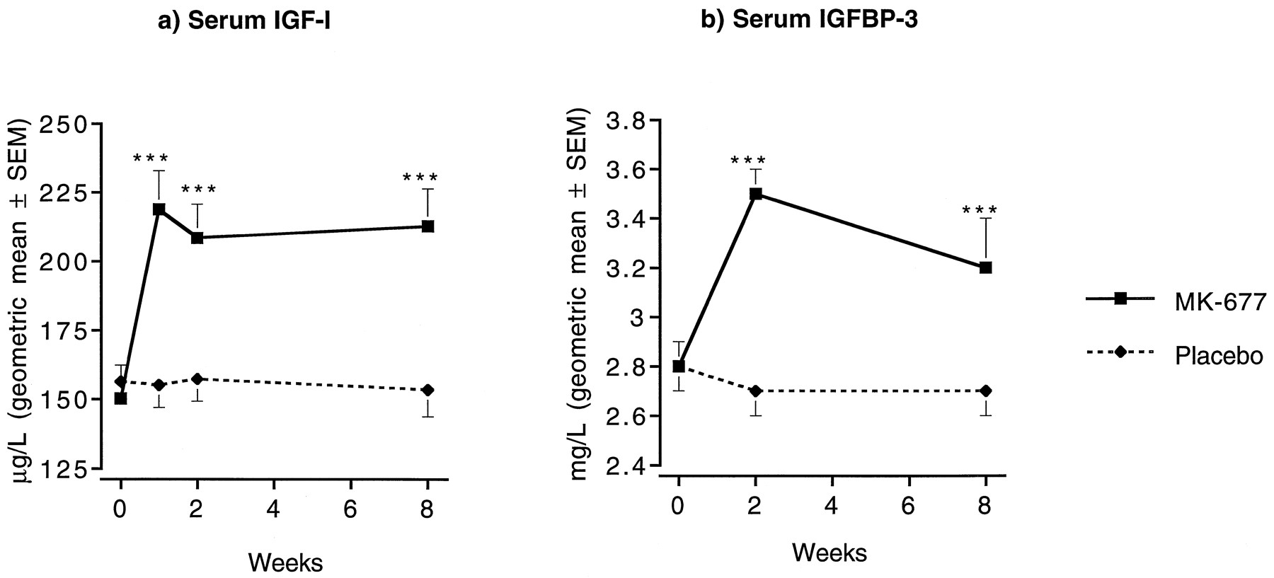 Serum concentrations of IGF-1 and IGFBP-3 during 2-month treatment with MK-677 (25 mg) or placebo daily in obese males