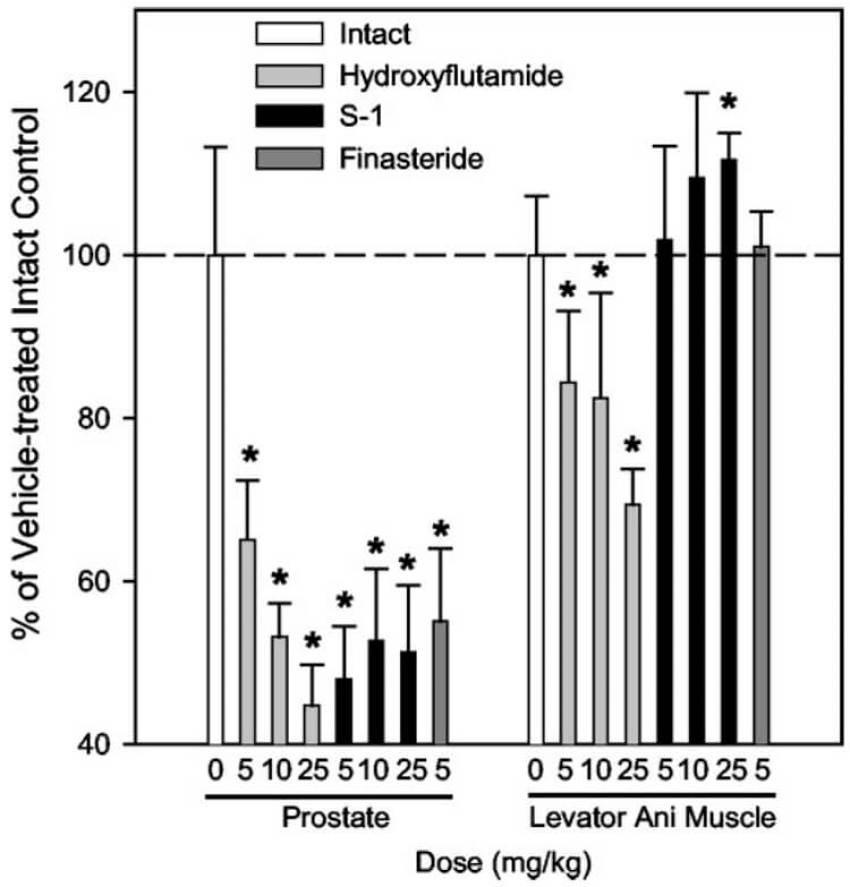 S1 Vs Finasteride Vs Hydroxyflutamide Muscle:Prostate Selectivity