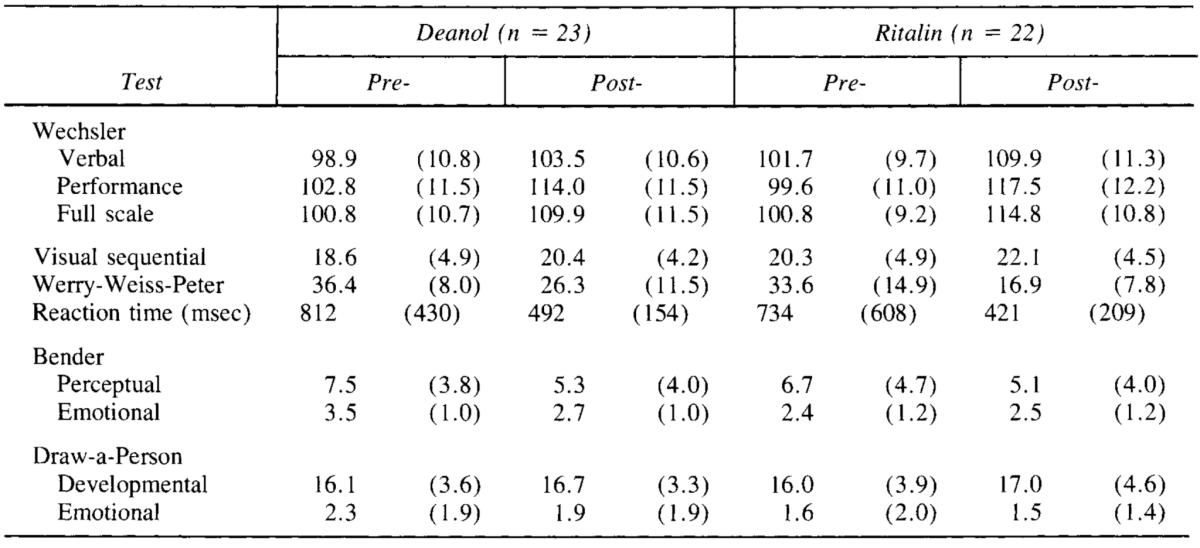 DMAE Vs. Ritalin Effect On ADHD Metrics