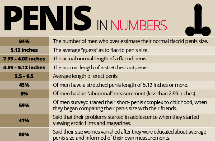Journal of Urology Penis Size Survey Results