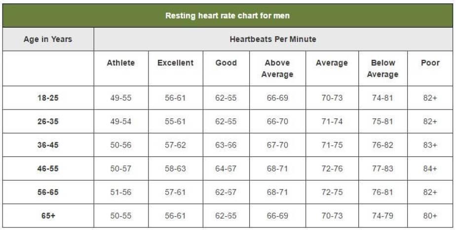 Resting heart rate chart for men