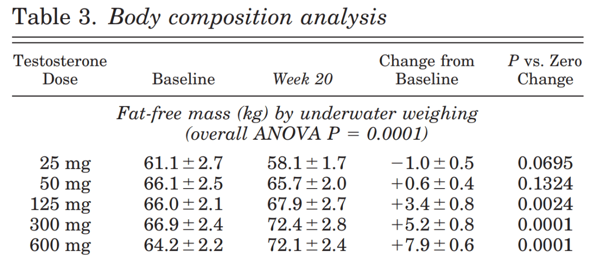 low and high dose testosterone on body composition analysis table results